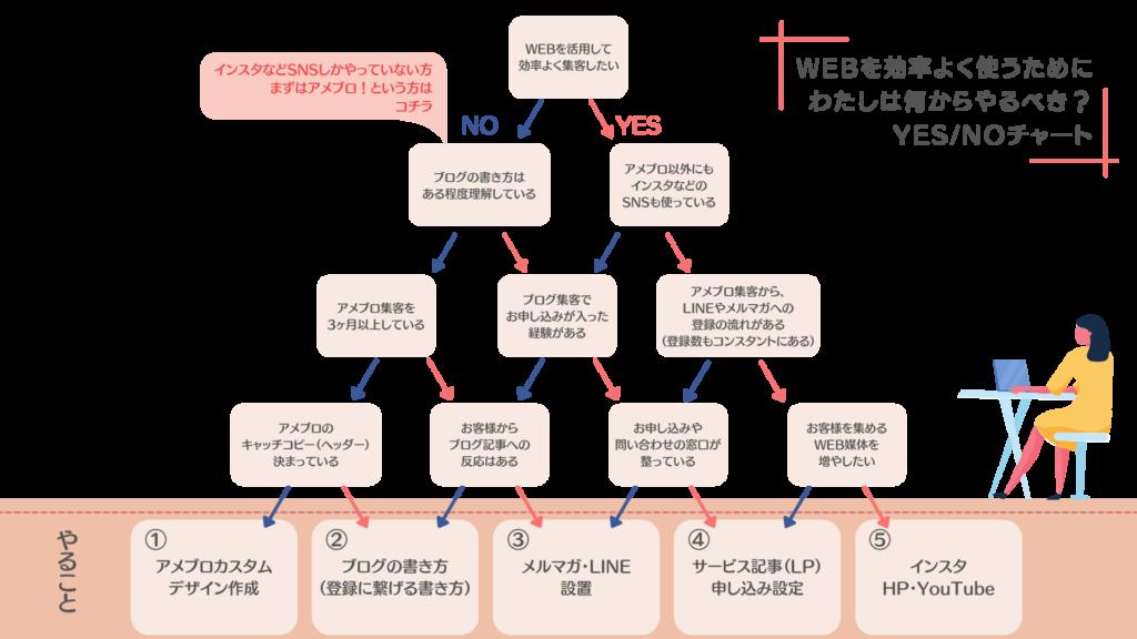 やることYES/NOチャート